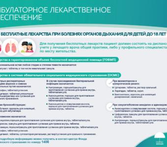 КАЗ Бесплатные лекарства при болезнях органов дыхания у детей